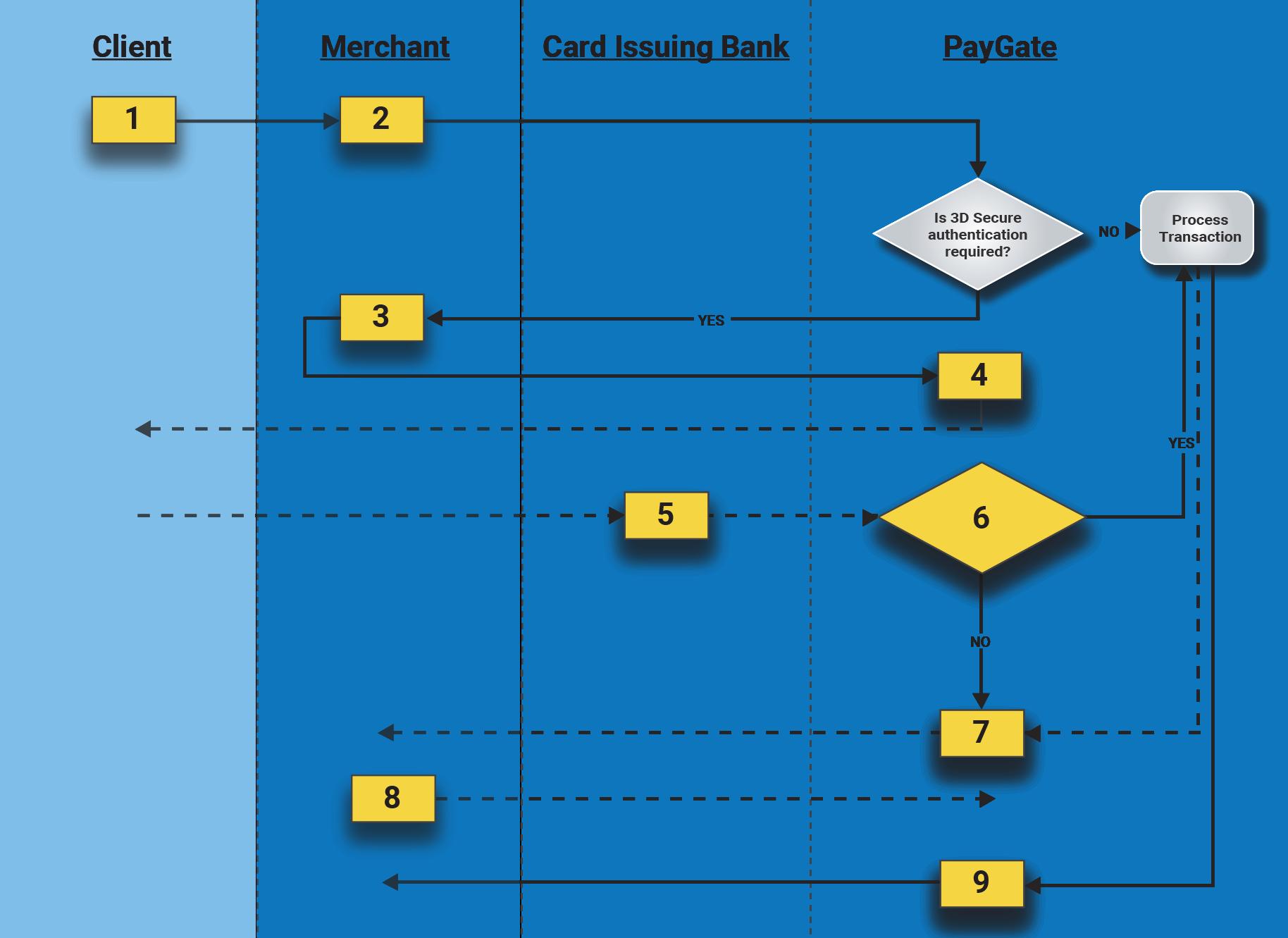 DPO PayGate Documentation – Authentication